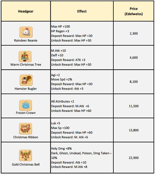 Best Way How To Unlock Gingerbread Headgear Ragnarok Mobile Ragnarok Mobile